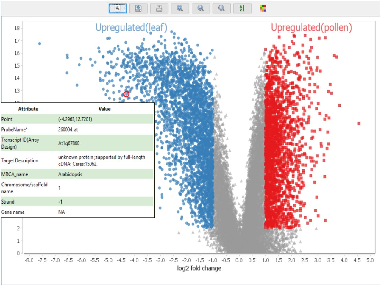 MetaOmGraph: a workbench for interactive exploratory data analysis