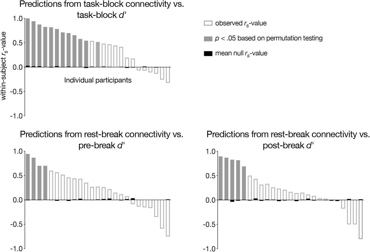 Functional connectivity predicts changes in attention over minutes