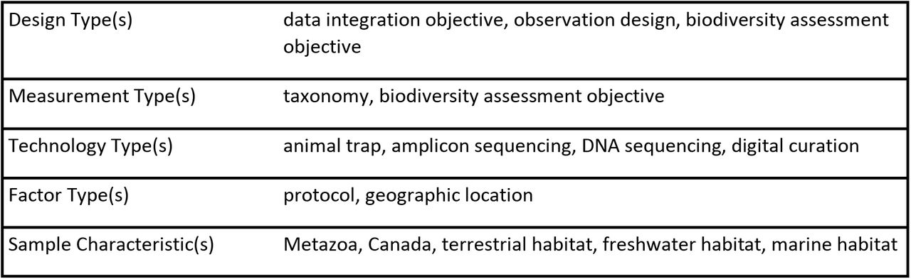 A reference library for the identification of Canadian invertebrates