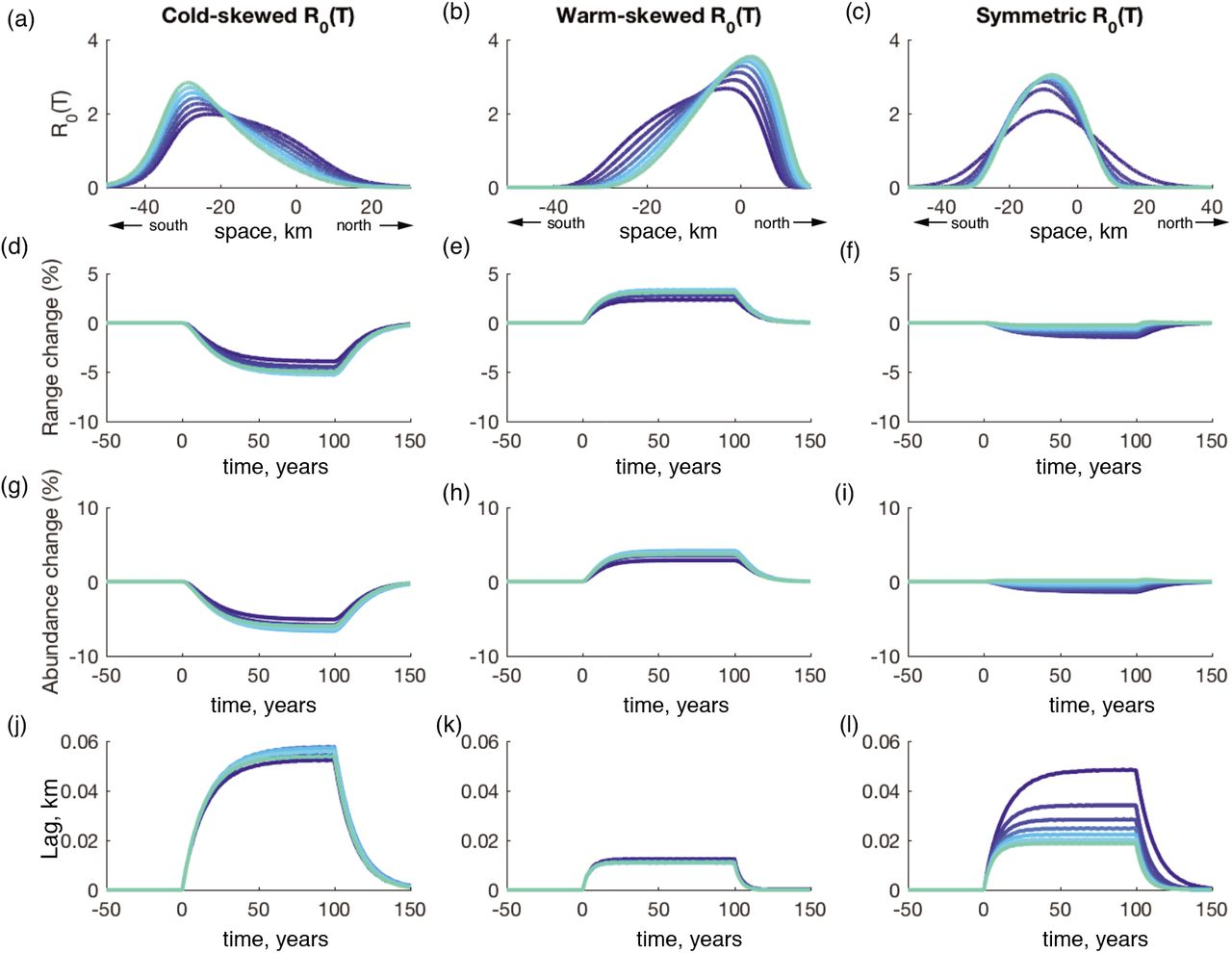 Skewed temperature dependence affects range and abundance in