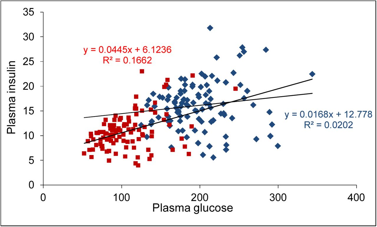 e80d75948b Does insulin signalling decide glucose levels in the fasting steady ...