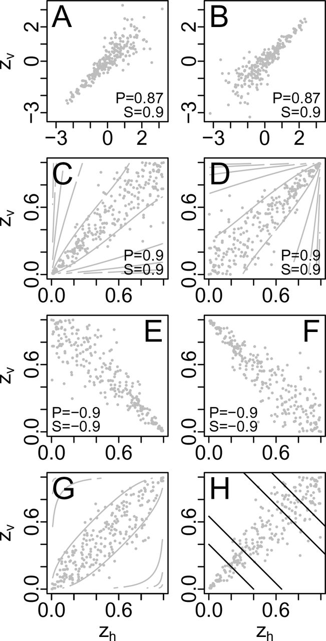 Copulas and their potential for ecology | bioRxiv