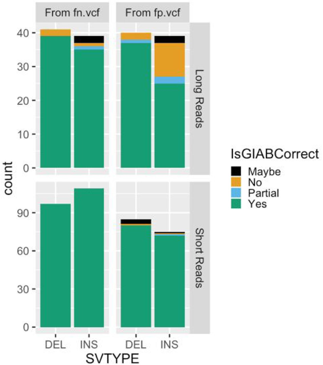 A robust benchmark for germline structural variant detection