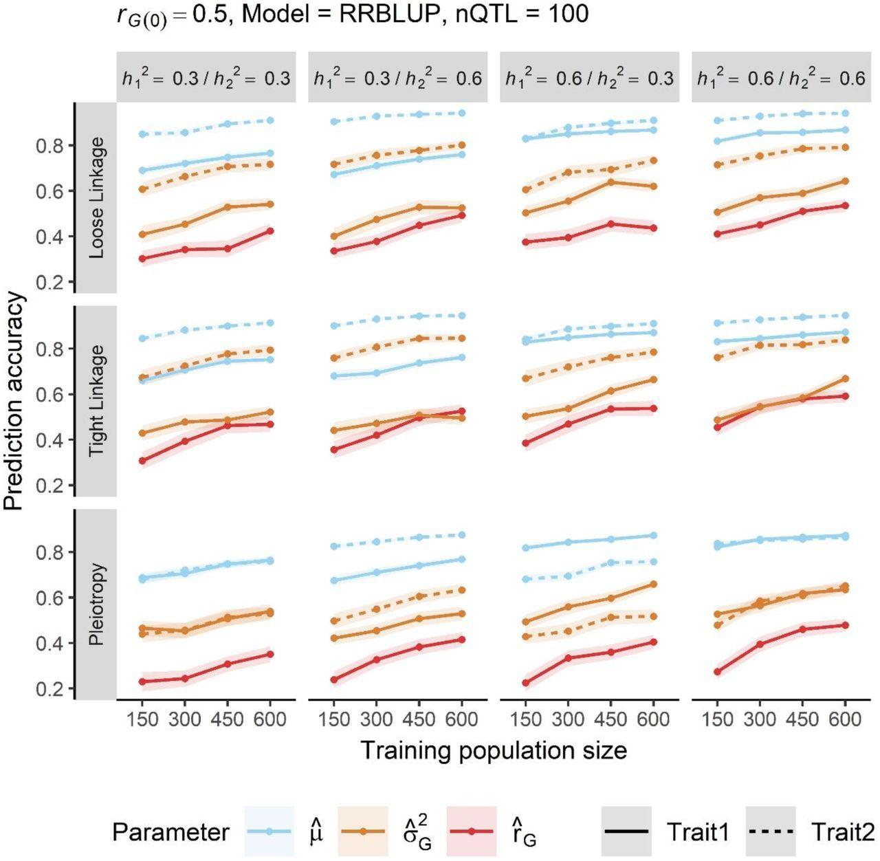 Multi-Trait Improvement by Predicting Genetic Correlations