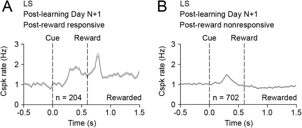 Classical conditioning drives learned reward prediction