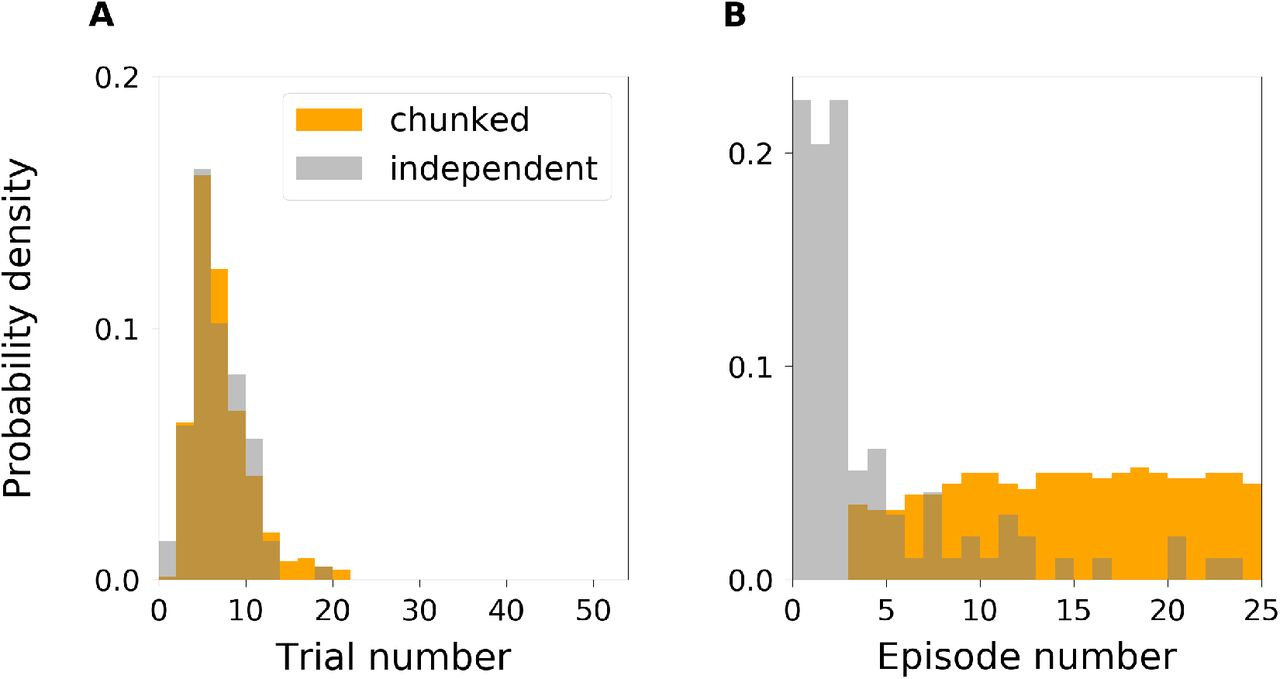 Temporal Chunking as a Mechanism for Unsupervised Learning of Task