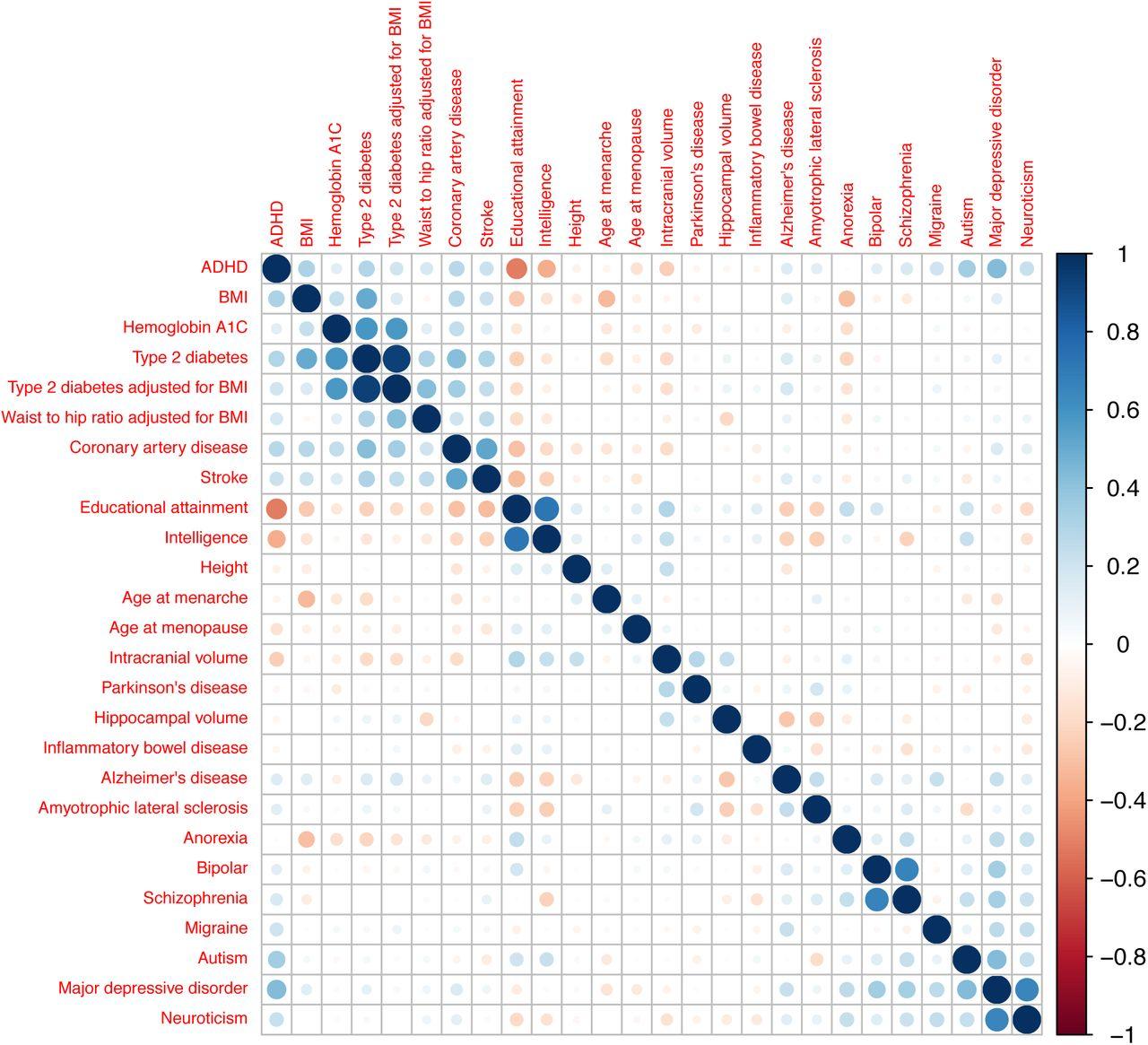 Genetic Identification of Cell Types Underlying Brain