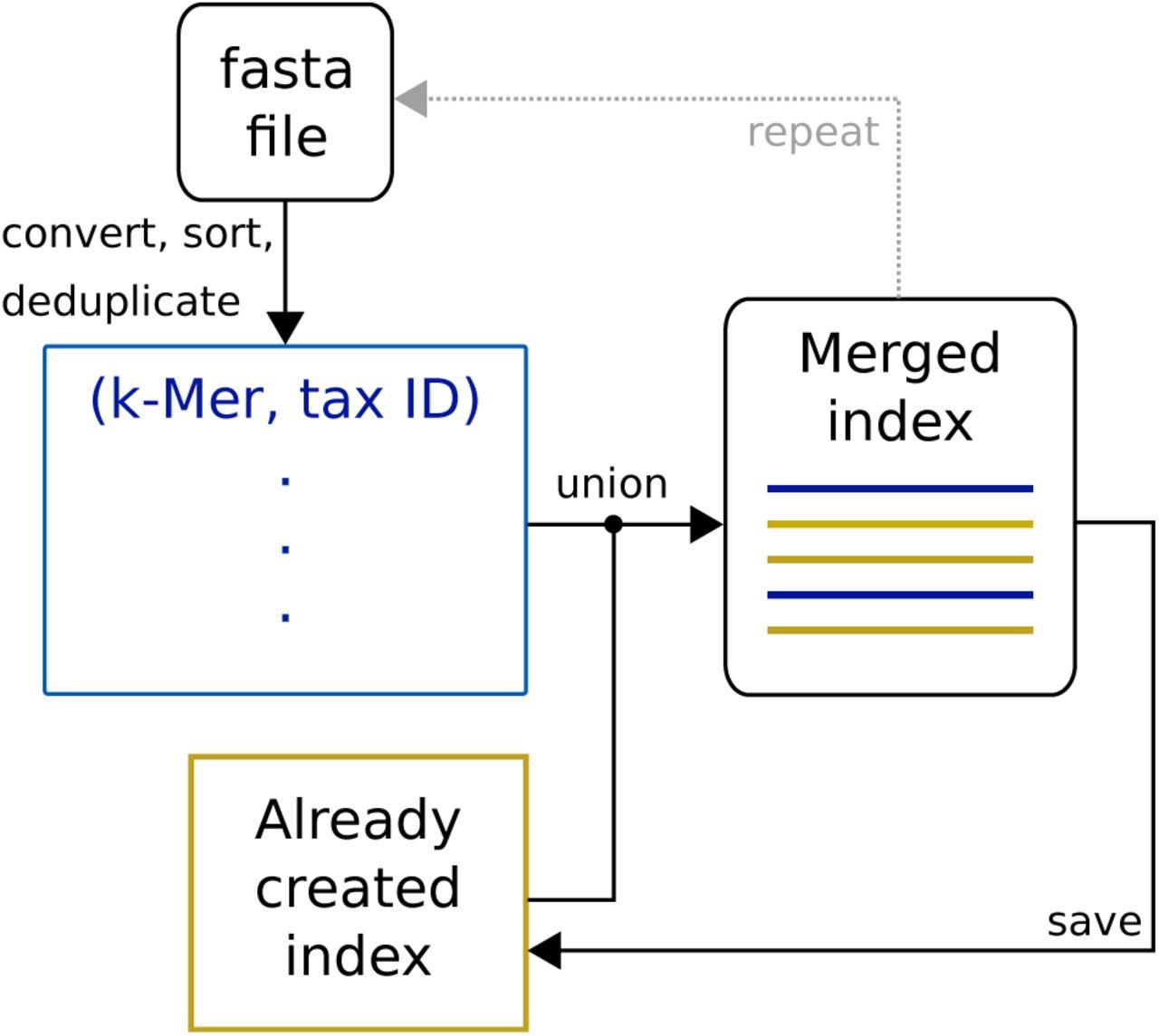 kASA: Taxonomic Analysis of Metagenomic Data on a Notebook