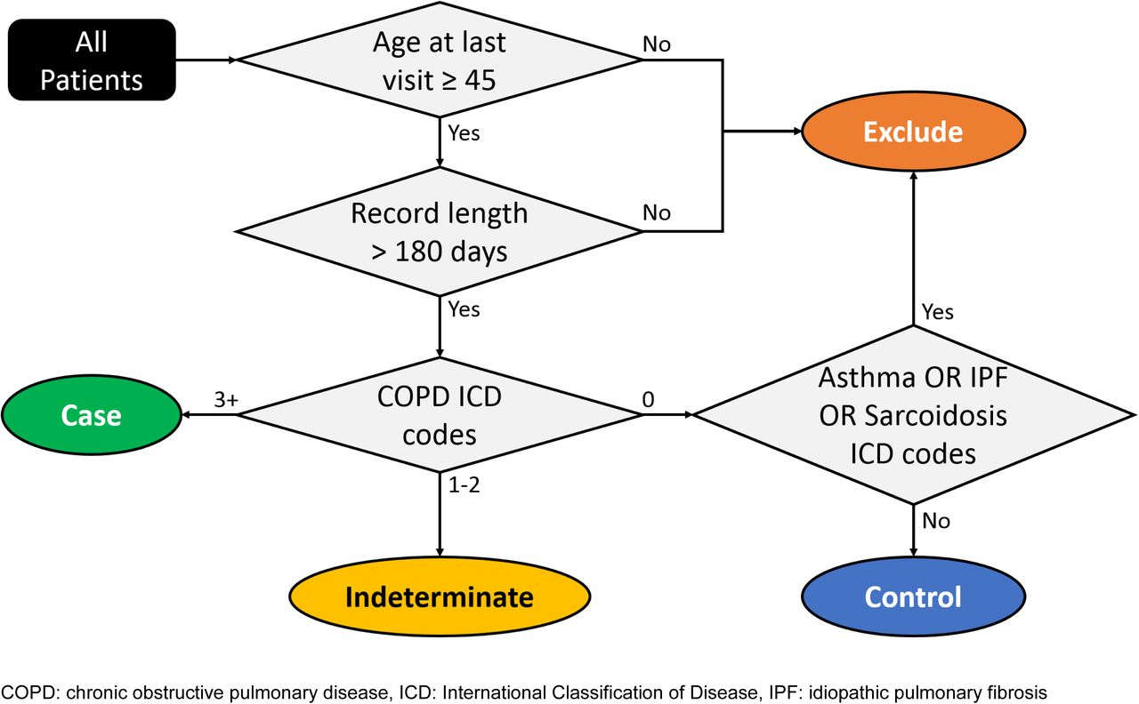 A Clinical Phenotyping Algorithm to Identify Cases of Chronic Obstructive  Pulmonary Disease in Electronic Health Records | bioRxiv