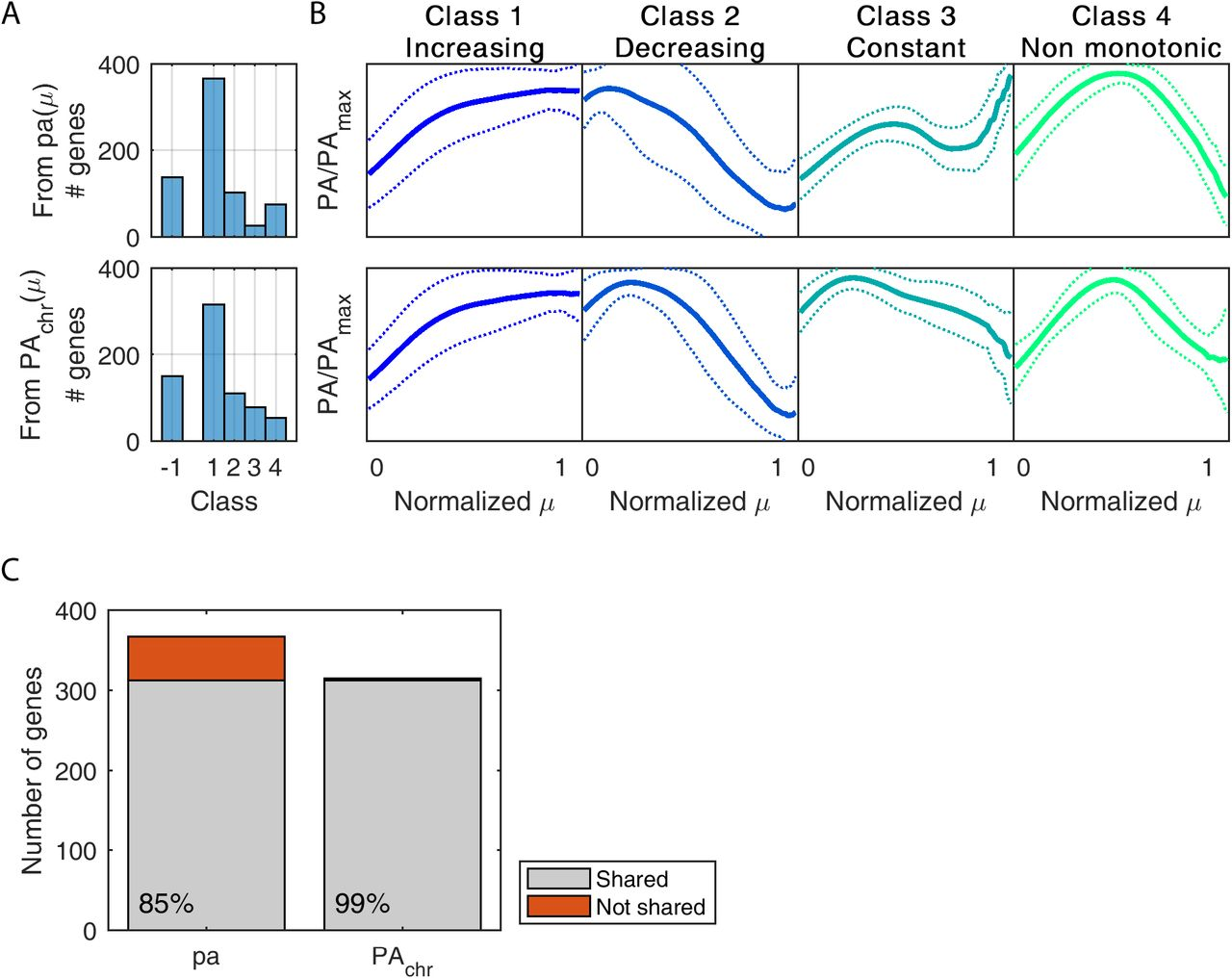 The impact of global transcriptional regulation on bacterial