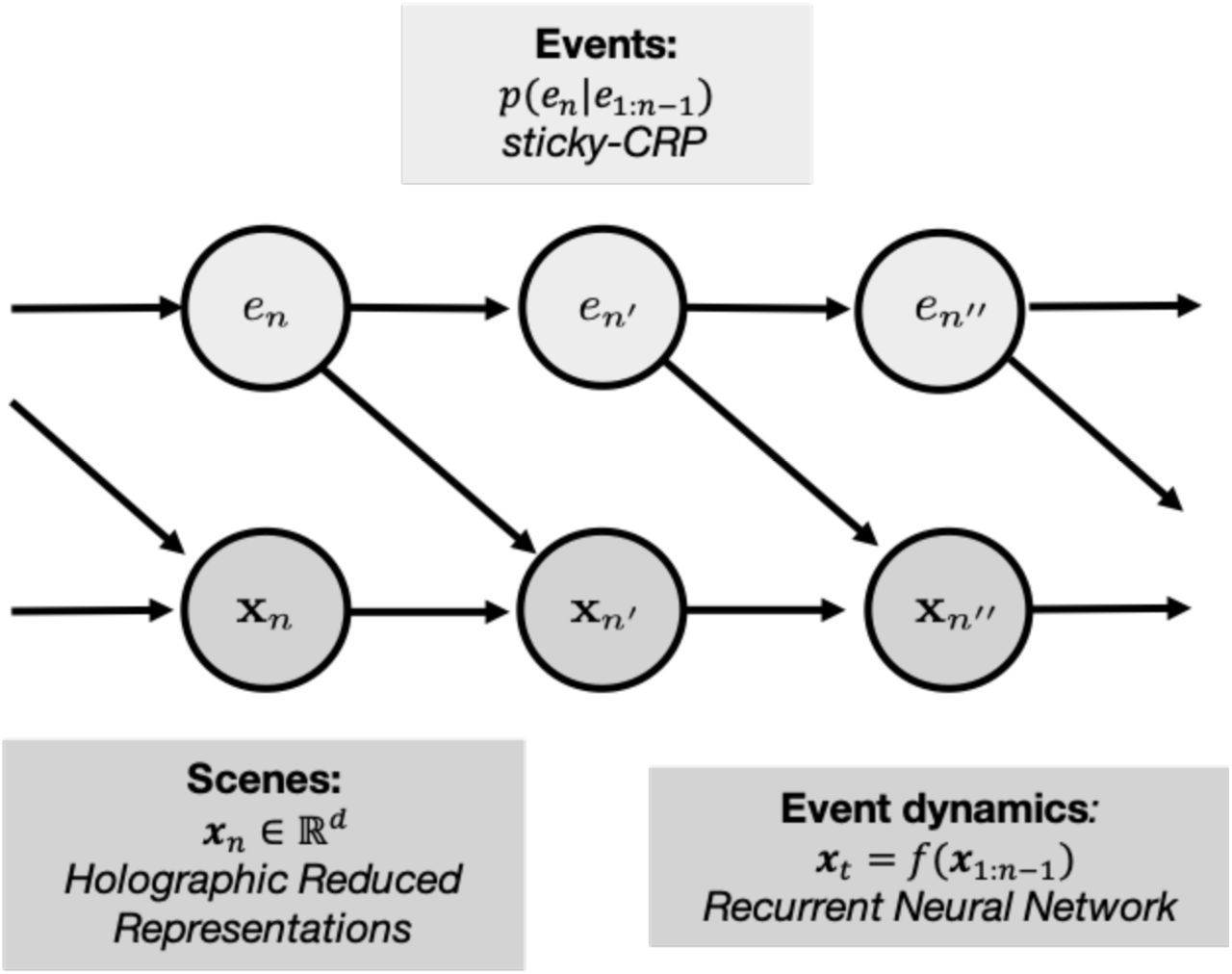 Structured event memory: a neuro-symbolic model of event