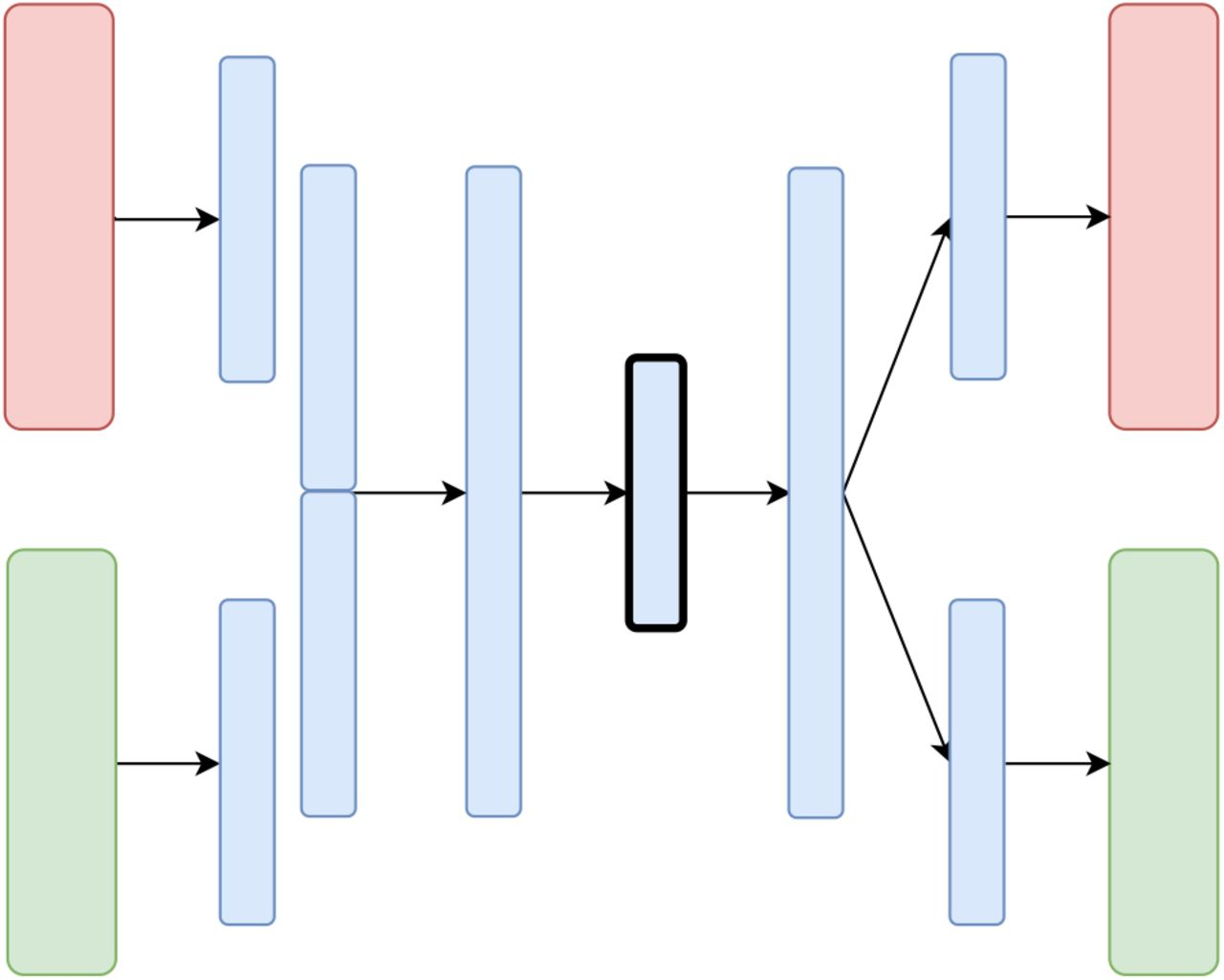 Variational Autoencoders for Cancer Data Integration: Design