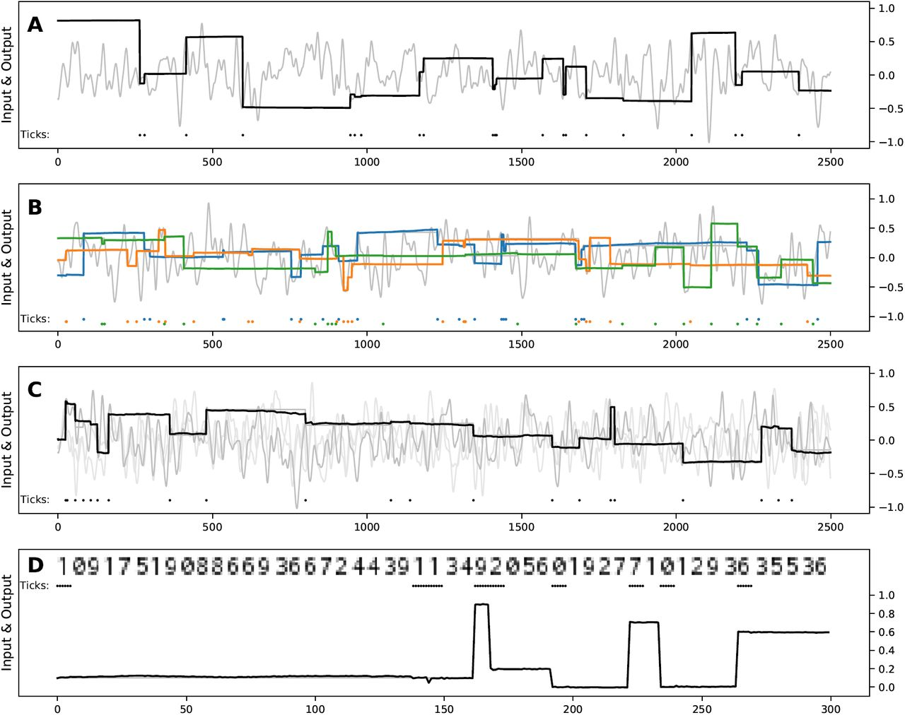 A Robust Model of Gated Working Memory   bioRxiv
