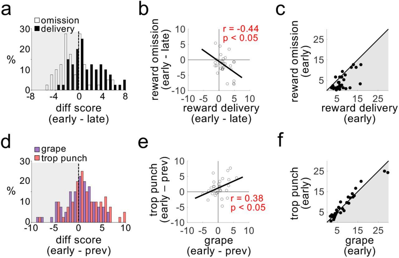Dopamine neuron ensembles signal the content of sensory