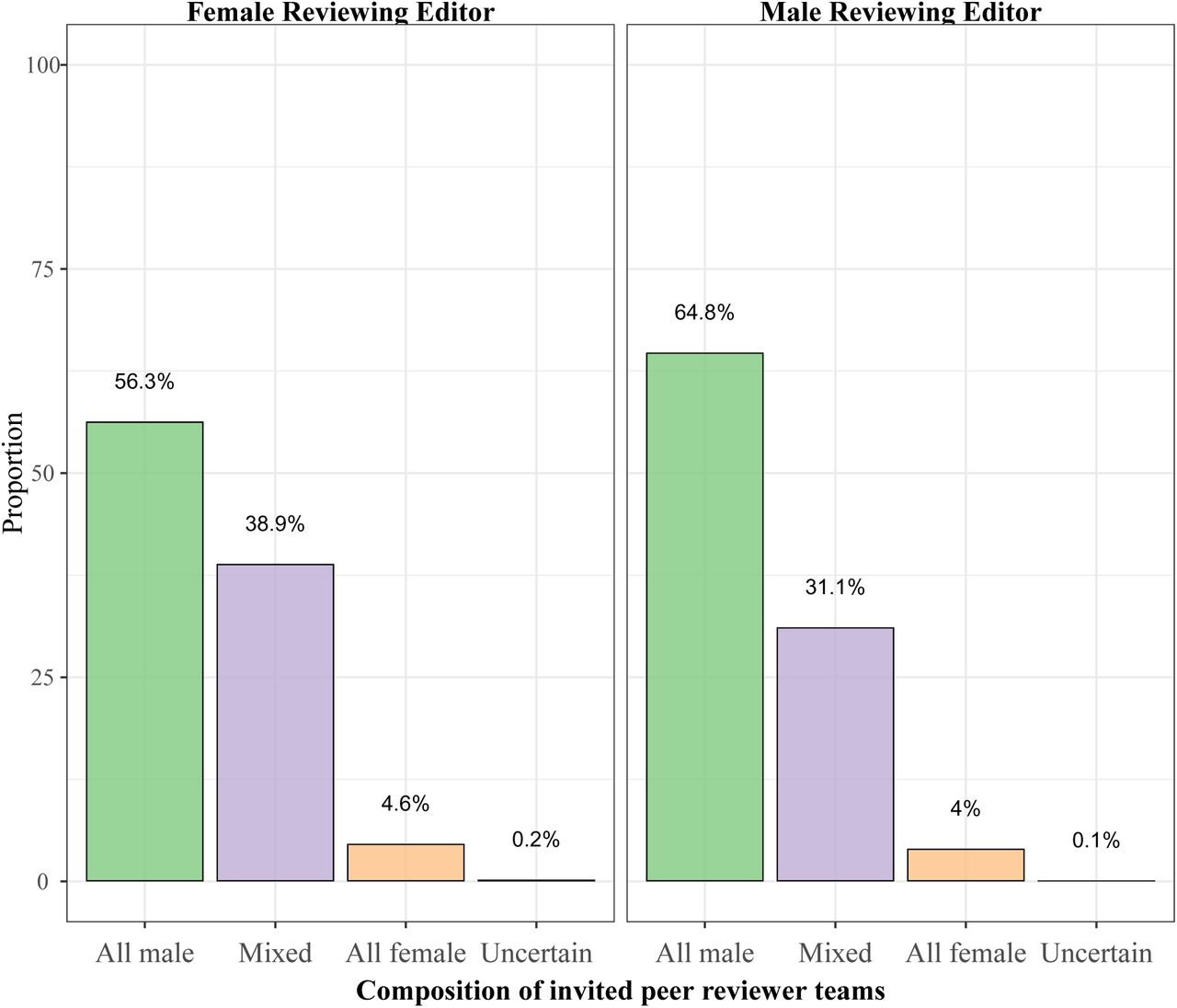 Author-Reviewer Homophily in Peer Review   bioRxiv