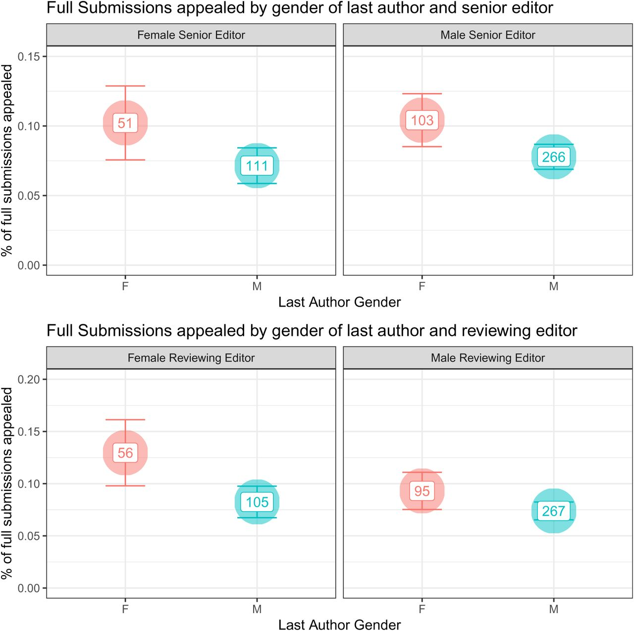 Author-Reviewer Homophily in Peer Review | bioRxiv