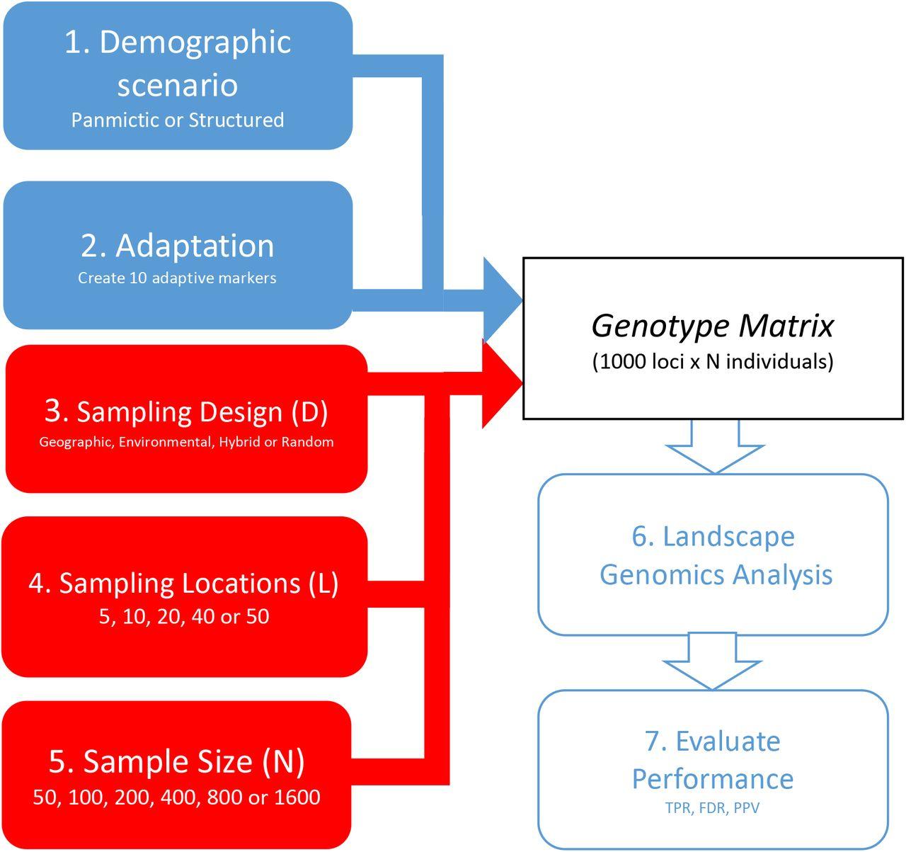 Sampling strategy optimization to increase statistical power