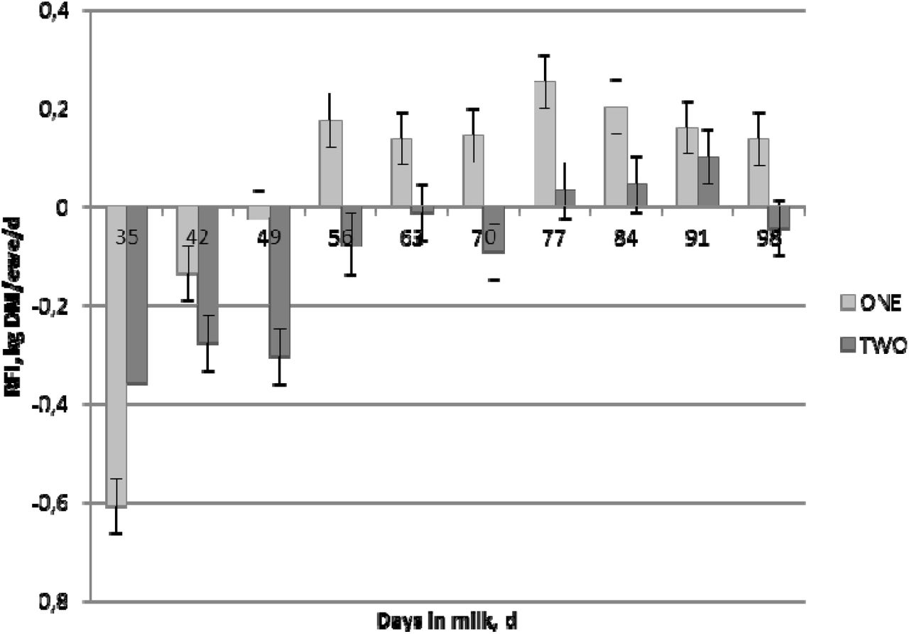 Residual feed intake in dairy ewes: an evidence of