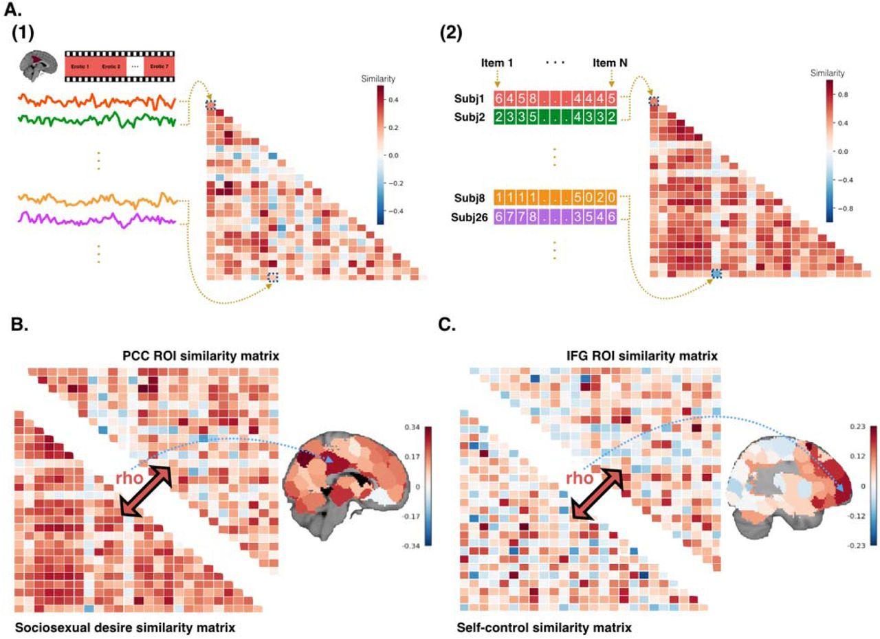 Inter-subject representational similarity analysis reveals
