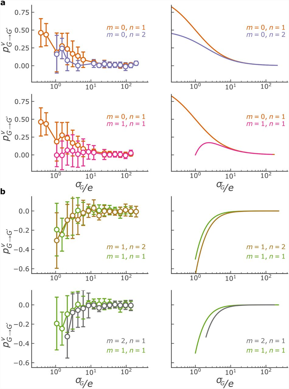 Darwinian properties and their trade-offs in autocatalytic