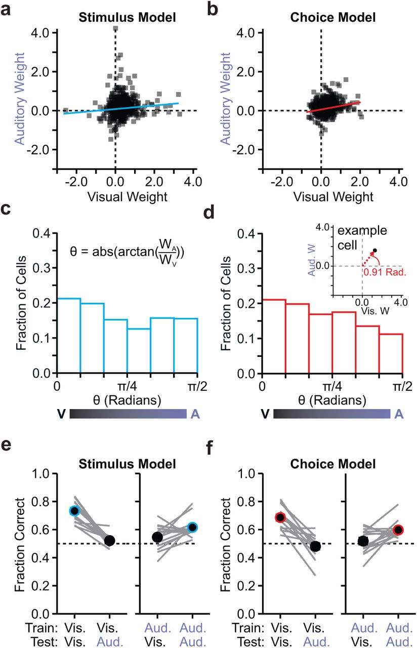 Separable codes for read-out of mouse primary visual cortex