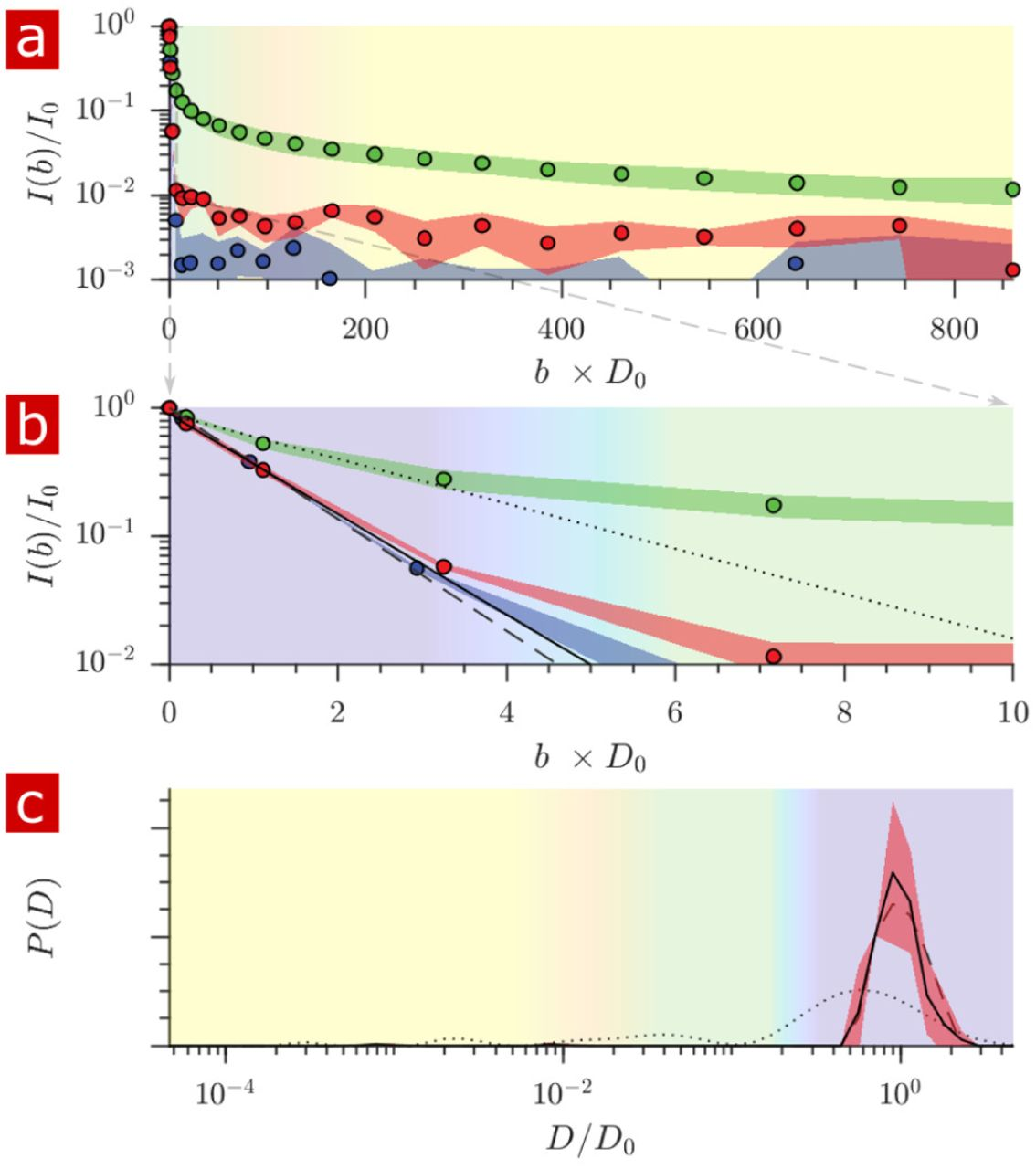 Magnetic resonance measurements of cellular and sub-cellular