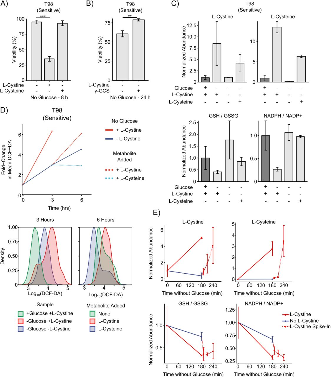 NADPH consumption by L-cystine reduction creates a metabolic ... on