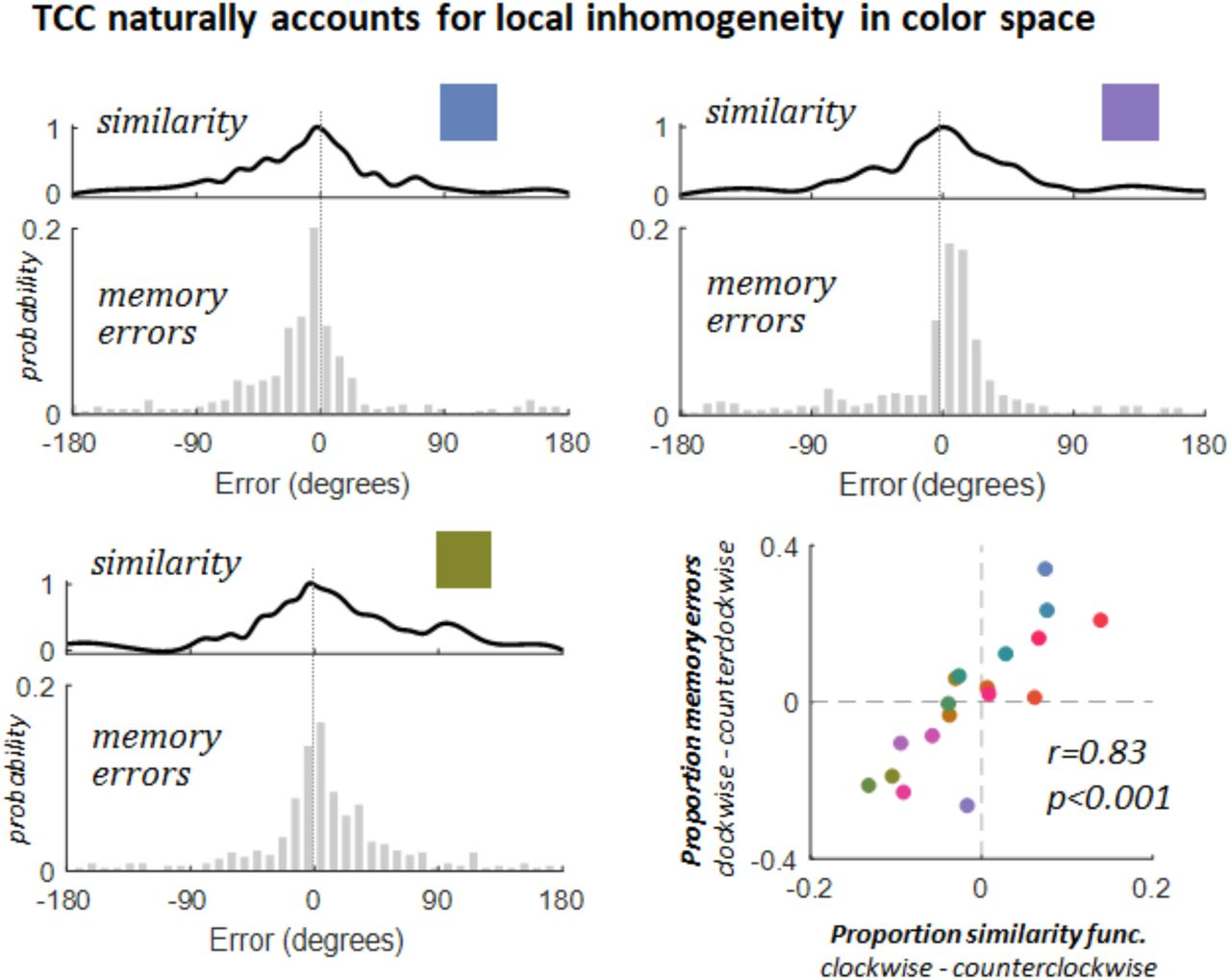Psychophysical Scaling Reveals a Unified Theory of Visual