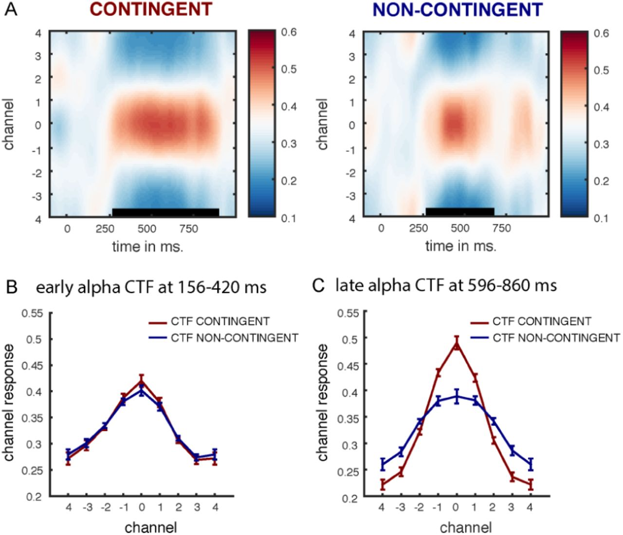 Multivariate analysis of EEG activity indexes contingent and