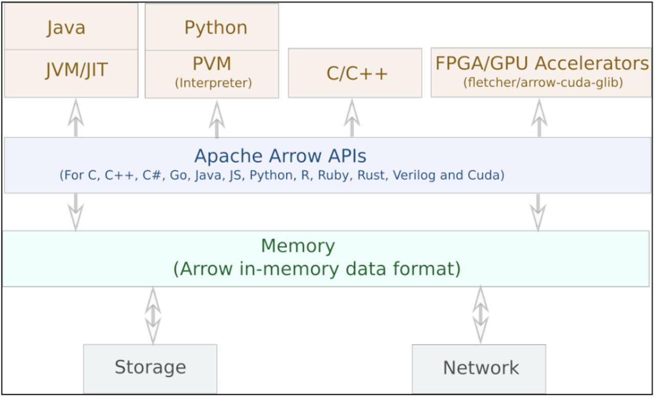 ArrowSAM: In-Memory Genomics Data Processing through Apache