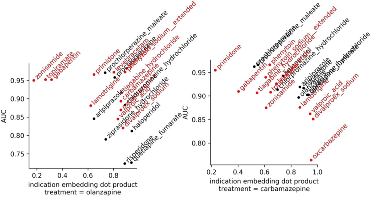 Capturing medical practice with indication embeddings | bioRxiv