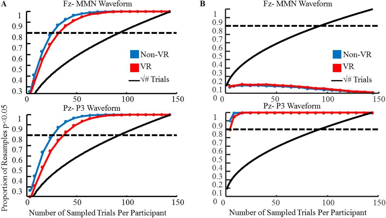 Real brains in virtual worlds: Validating a novel oddball