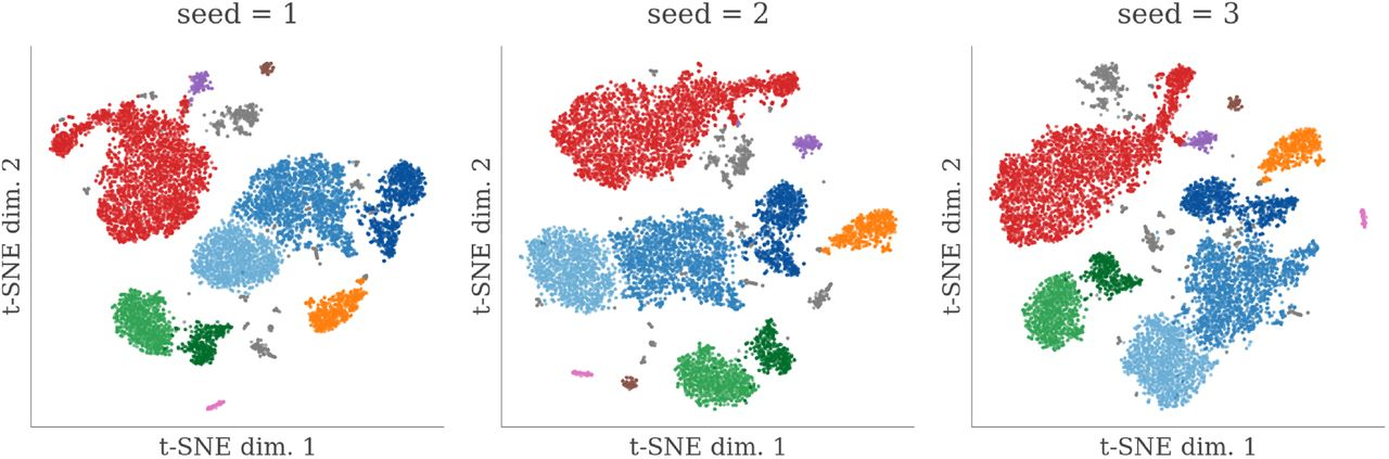 """Robustness of Galapagos t-SNE results to initialization points. Shown are t-SNE results for the same PBMC dataset as in Figure 1 , with three different initialization points (seed values). Overlaid onto t-SNE plot are the cluster assignments shown from Figure 1b (right). While different initialization points result in different geometries and spatial arrangements of the clusters, the cluster assignments are almost perfectly """"coherent"""" across analyses."""
