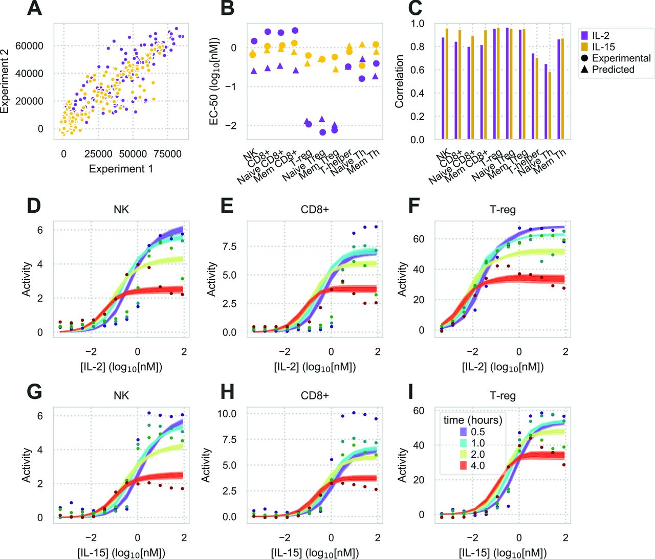 Model accurately predicts cell type-specific response across a panel of PBMC-derived cell types. A) Comparison of two replicates measuring pSTAT5 response to a dose-response of IL-2/-15, time course, and panel of PBMC-derived cell types. B) Both experimentally-derived and model-predicted EC 50 s of dose response across IL-2/-15 and all 10 cell types. EC 50 s are shown for 1 hr time point. C) Pearson correlation coefficients between model prediction and experimental measurements for all 10 cell populations (full data shown in Fig. S5 ). D–I) pSTAT5 response to IL-2 (D-F) or IL-15 (G-I) dose responses in NK, CD8+, and T reg cells.