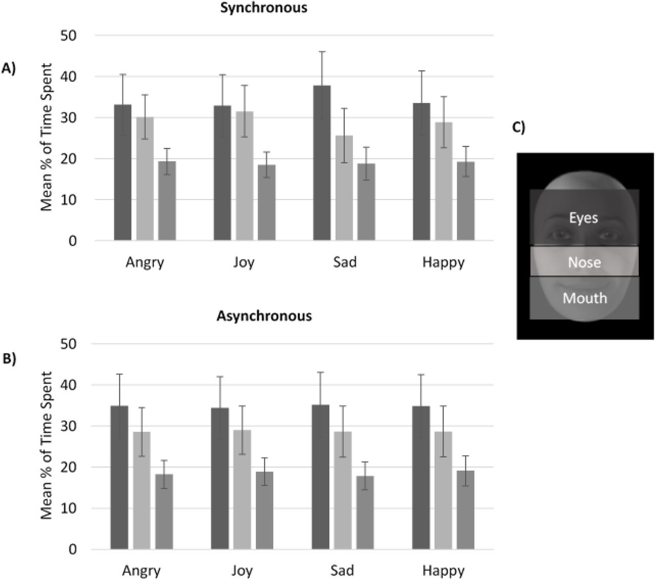 Brain Networks Processing Temporal Information In Dynamic