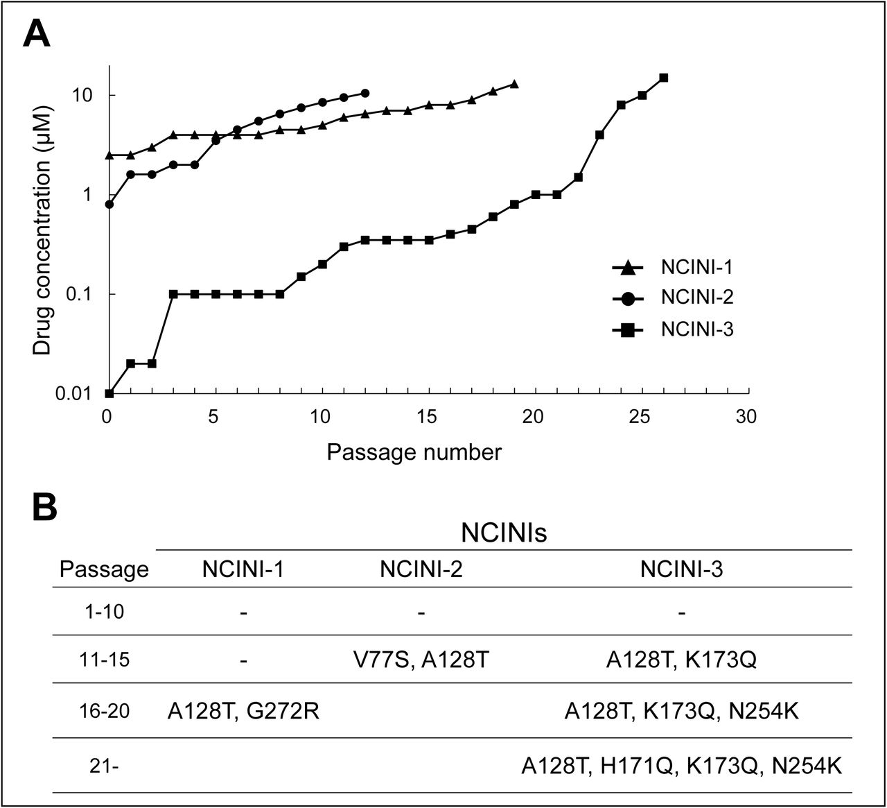 Emergence of NCINI-related resistance mutations in IN region. (A) HIV-1 NL4-3 propagated in MT-4 cells in the presence of increasing concentrations of NCINI-1 (▴), NCINI-2 (●), or NCINI-3 (▪), and the resistant viral selection to the NCINIs continues up to 10 µM. (B) NCINI-related resistance mutations in the IN region are shown at following passage ranges 1-10, 11-15, 16-20, and over 21. These mutations at each passage are identified from cellular DNA in the infected MT-4 cells with the NCINI-related resistant HIV-1.