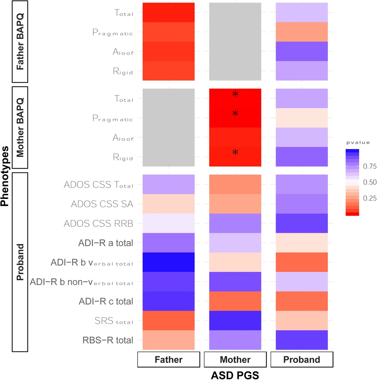 Asd Sa elevated polygenic burden for asd is associated with the