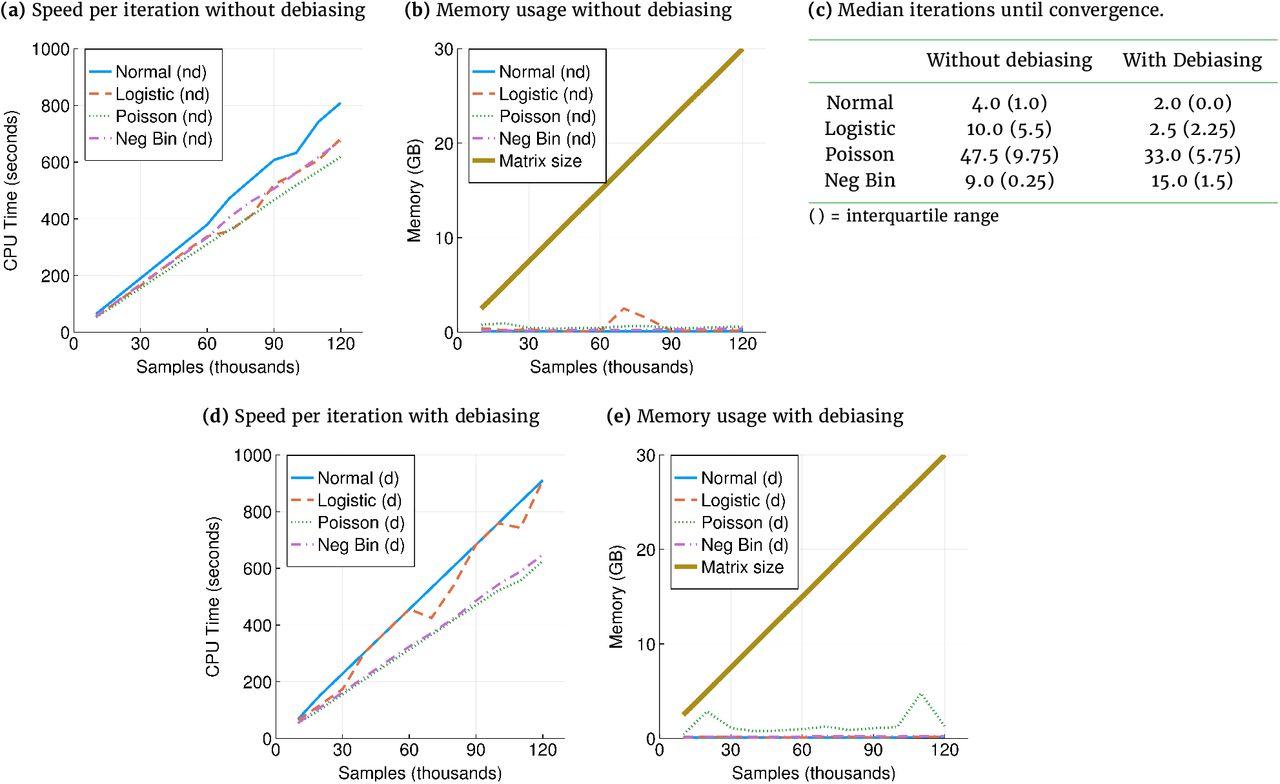 Ags Logistics Pvt Ltd iterative hard thresholding in gwas: generalized linear