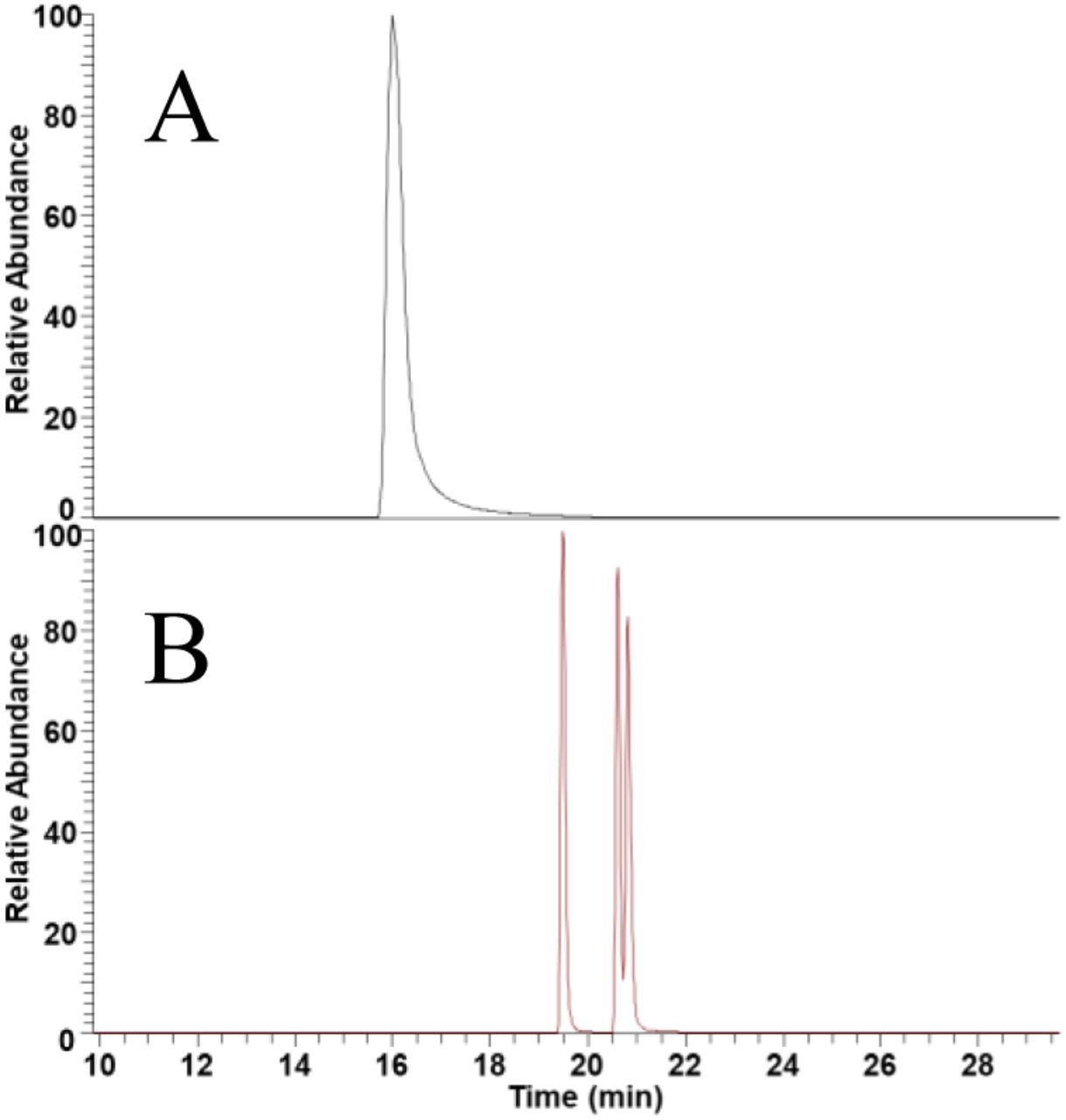 Chromatographic separation of synthetic isomeric peptide oxidation products. A. Capillary ZIC-HILIC yields co-elution of all three isomeric oxidized peptides. B. Isomeric oxidized peptides are separated by nano-C18 RP.