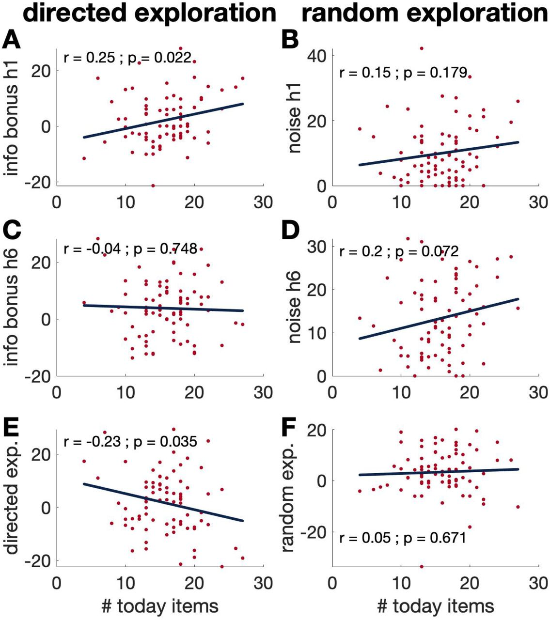Temporal Discounting Correlates With Directed Exploration But Not With Random Exploration Biorxiv