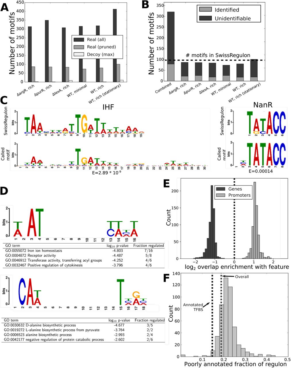 Dynamic Landscape Of Protein Occupancy Across The