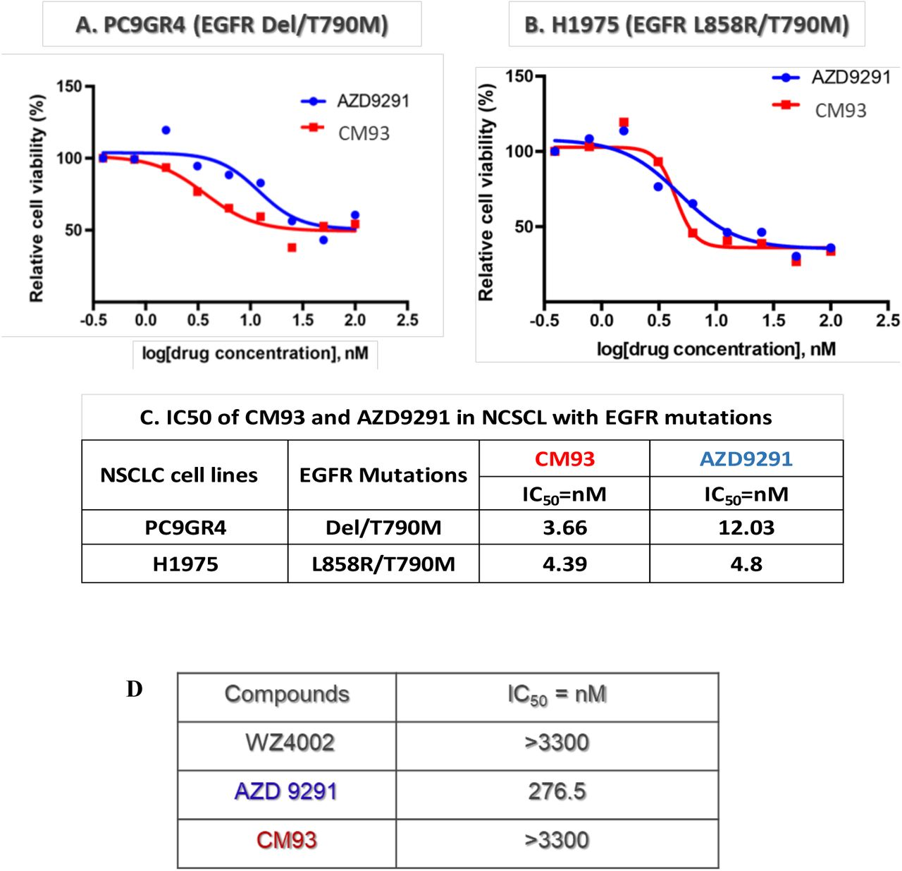 Evaluation of CM93 in EGFR-mutant NSCLC cell lines and wild-type (WT) EGFR-expressing Ba/F3 cells. (A-C) The viability of PC9GR4 (Exon19Del/T790M) and H1975 (L858R/T790M) cells was analyzed by CellTiter Glo following 48 hours treatment with AZD9291 or CM93. (D) CM93 demonstrated minimal inhibitory effects on parental Ba/F3 cells.