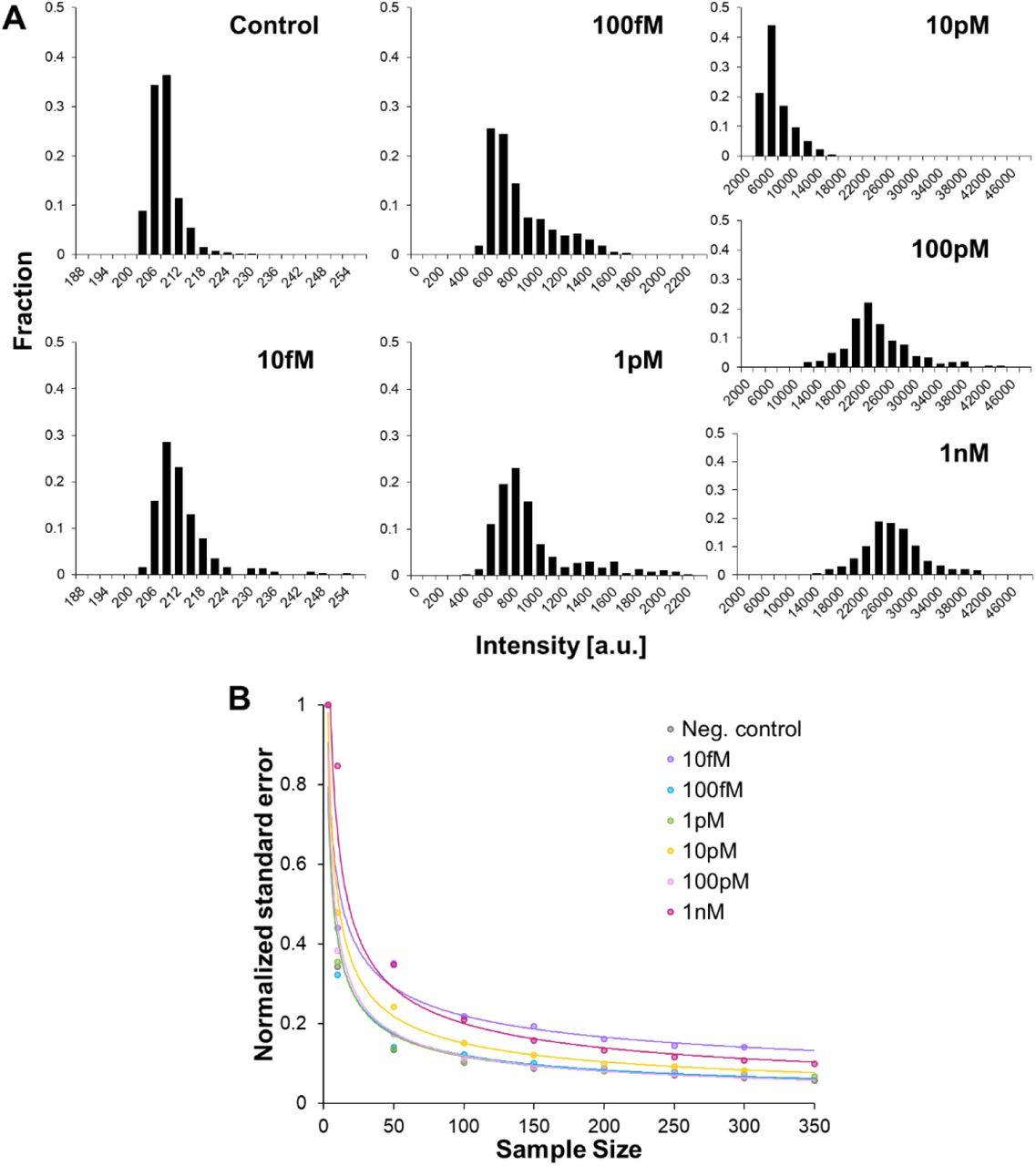 Swarm sensing with dropicles. (A) Histograms of fluorescence intensities for populations of dropicles formed from O-shaped particle design 2 after the QuantaRed assay readout at 45 min. Concentration of <t>streptavidin-HRP</t> ranges from 0 (control) to 1 nM. Results correlate with the mean intensity results reported in Figure 6C. (B) Normalized standard error of the mean vs number of dropicles in the sample for the amplified assay showing that a larger number of dropicles leads to a more accurate representation of the concentration of analyte.