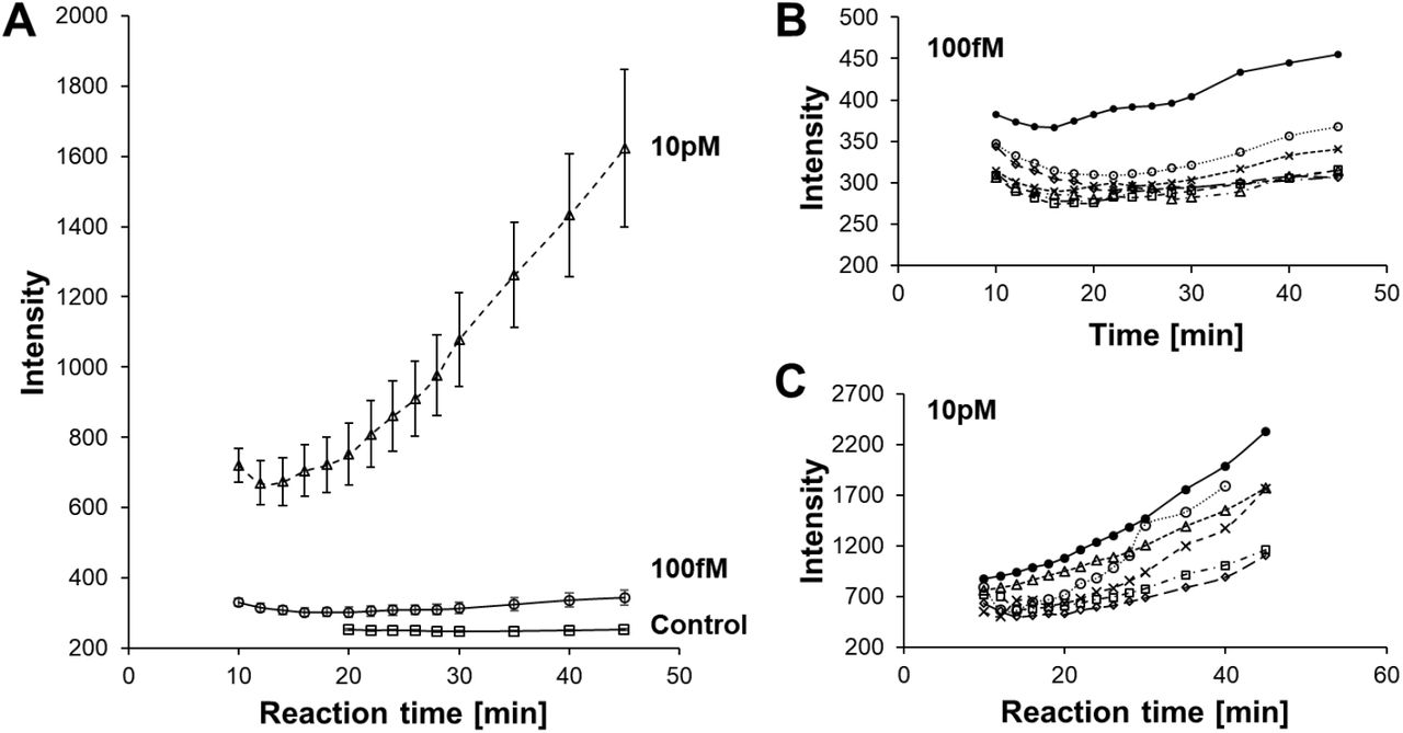 Time dependence of intensity change in dropicles using a QuantaRed assay. (A) Fluorescence signal increase over time from 10 to 45 min for binding of biotinylated particles with streptavidin-HRP at 10 pM and 100 fM concentrations. The control condition is the same particles and reagents without streptavidin-HRP. Data represents mean of intensity for dropicles with error bars representing standard error of the mean. Intensity drop at early time points is likely due to changes in shape/swelling upon introduction of the oil phase. (B-C) Fluorescence intensity from individual particles are shown over time for (B) 100 fM and (C) 10 pM concentrations of streptavidin-HRP respectively.