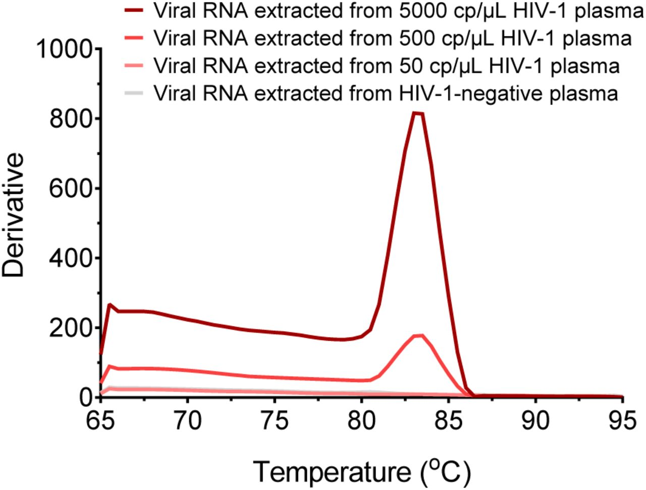 The melting curves for the OneStep RT-PCR products on detecting viral RNA extracted from various copies per microliter of HIV-1 plasma. The melting temperature of the products was about 83.5 °C.