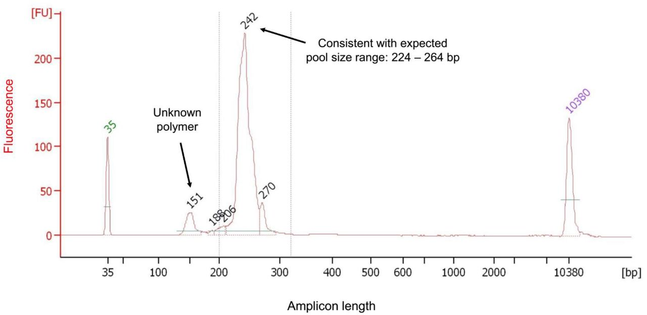 Final (barcoded) GLST pool size composition measurement using microfluidic electrophoresis. The figure plots fragment sizes (calculated based on migration times relative to those of standards) and fluorescence intensity (FU) of the final GLST pool measured with the Agilent Bioanalyzer 2100 System. The large peak matches expectations for the multi-target GLST product pool (224 – 264 bp). Left and right peaks labelled in green and purple represent standards of known size. A small non-target peak remaining near 151 bp encourages improvement of prior size selection steps. Special thanks to Julie Galbraith at Glasgow Polyomics for generating this data.