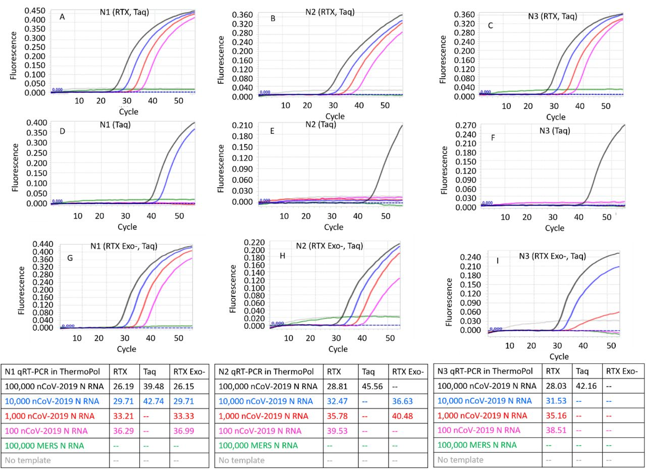 CDC SARS-CoV-2 N1, N2, and N3 TaqMan RT-qPCR assays performed in 1X ThermoPol buffer using indicated copies of synthetic RNA and RTX or RTX Exo- and Taq DNA polymerases. Panels A, B, and C depict TaqMan assays containing both RTX and Taq DNA polymerases. Panels D, E, and F depict TaqMan assays containing only Taq DNA polymerase. Panels G, H, and I depict TaqMan assays containing RTX Exo- and Taq DNA polymerases. Amplification curves from reactions containing 100,000 (black traces), 10,000 (blue traces), 1,000 (red traces), and 100 (pink traces) copies of SARS-CoV-2 synthetic N RNA are depicted. Negative control reactions either contained no templates (gray traces) or contained 100,000 copies of synthetic N RNA from MERS-CoV (green traces). Cq values of all assays are tabulated.