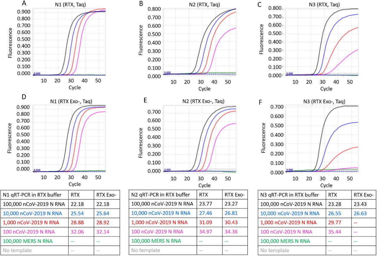 CDC SARS-CoV-2 N1, N2, and N3 TaqMan RT-qPCR assays performed in 1X RTX buffer using indicated copies of synthetic RNA and RTX or RTX Exo- and Taq DNA polymerases. Panels A, B, and C depict TaqMan assays containing RTX and Taq DNA polymerases. Panels D, E, and F depict TaqMan assays containing RTX Exo- and Taq DNA polymerases. Amplification curves from reactions containing 100,000 (black traces), 10,000 (blue traces), 1,000 (red traces), and 100 (pink traces) copies of SARS-CoV-2 synthetic N RNA are depicted. Negative control reactions either contained no templates (gray traces) or contained 100,000 copies of synthetic N RNA from MERS-CoV (green traces). Cq values of all assays are tabulated.