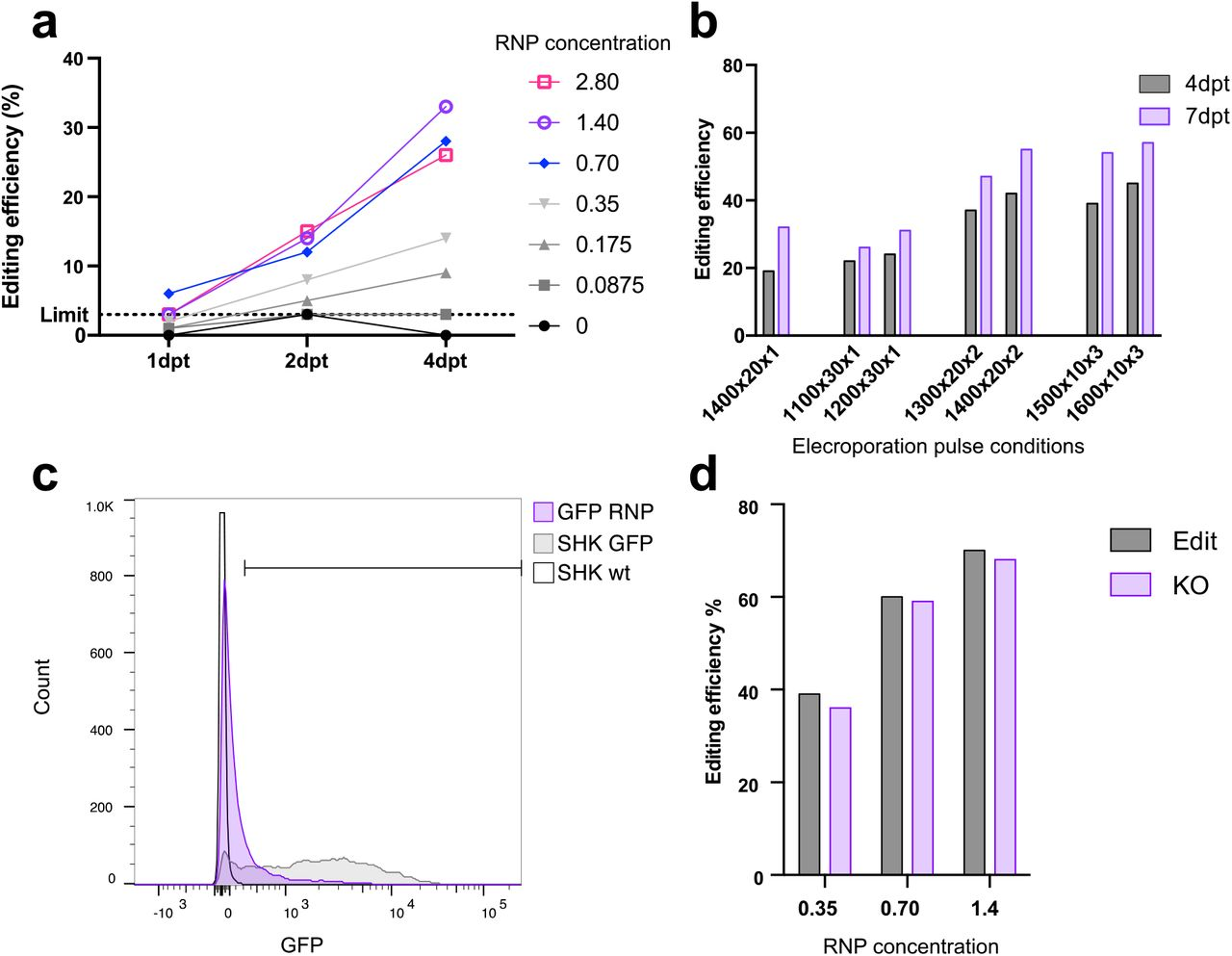 SHK-1 cells were electroporated with 1.4 μM Cas9:gRNA RNP and transferred to 2 separate 96-well plates. (A) After 48h, cell survival (plate1) was calculated using CellTiter Glo 2.0. (B) genomic DNA (plate 2) was extracted at 7 dpt, and the target sequence amplified by PCR and editing efficiency estimated using Sanger sequencing. (C) Using 1.4 μM RNP, the editing efficiency after 7 and 14 ddpt was estimated for different electroporation settings. (D) All the sequencing data, obtained from ICE analysis of Sanger sequencing of the intergenic target region from optimisation experiments (n=55) were pooled and plotted according to edit pattern.