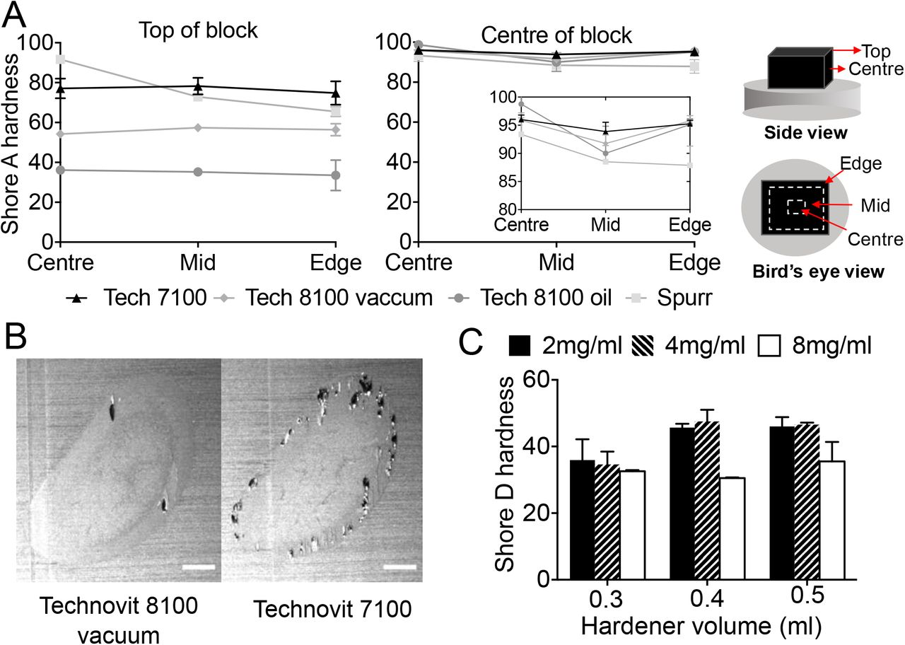 Characterisation of potential resins and optimisation of embedding procedure. A) Hardness measurements for 3 candidate resins (Technovit 7100, Technovit 8100 and Spurr with Technovit 8100 under two different oxygen exclusion conditions: oil or vacuum. Hardness measurements were made using a Shore Duromenter A at two axial positions: top surface and block centre, and at 3 lateral positions for each axial: centre, mid and edge (as indicated in the diagram. Measurements were made in triplicate on two independent samples for each case (mean and standard deviation shown. Comparing the two graphs show that all samples had greater hardness at the centre of the block than the top of the block and at each axial position there was a gradient of decreasing hardness for Spurr resin from the centre to the edge. Technovit 8100 set under oil had the lowest hardness at the top of the block but in the centre all resins had similar measured hardness. B) Diagram showing the simple procedure for embedding samples in known orientation with Orasol Black whilst ensuring the correct FOV can be set at imaging. C) Hardness measurements for Technovit 8100 set under vacuum with three different amounts of secondary catalyst (0.3, 0.4 or 0.5 mL per 15 mL of infiltration soln.) and Orasol Black (2,4,8 mg/mL). Hardness was measured on the top of the block (axially) and in the centre of the block (laterally) with 2 replicate measures on two independent samples in each case. Results show a significant increase in hardness with increasing secondary catalyst and decreasing concentration of Orasol Black (Two-way anova p=0.0059 for secondary catalyst p=0.0011 for opacifying agent concentration.) D) Representative images of two samples embedded in Technovit 8100 and Technovit 7100, showing the flaky resin/voids that can be encountered more so for Technovit 7100 (scale bar =1mm).